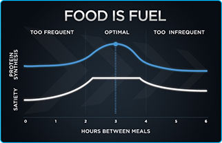 Food Is Fuel Chart