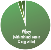 Whey (with minimal casein and egg white)