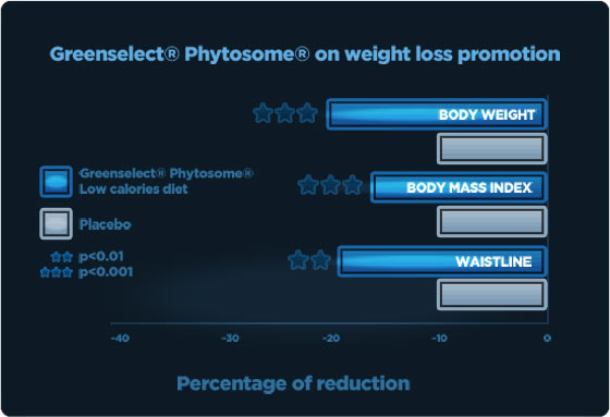 Greenselect Phytosome on weight loss promotion