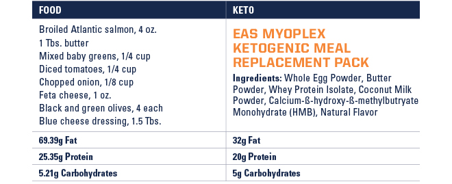 Ketogenic Diet Plan Bodybuilding.com | All About Ketogenic Diet