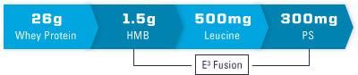 26g Whey Protein. 1.5g HMB. 500mg Leucine. 300mg PS.