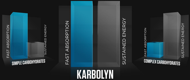 Karbolyn graph