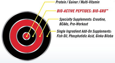 Protein / Gainer / Multi-Vitamin. Bio-Active Peptides: Bio-Gro. Specialty Supplements: Creatine, BCAAs, Pre-Workout. Single Ingredient Add-On Supplements: Fish Oil, Phosphatidic Acid, Gingko Biloba.
