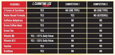 L-Carnitine LS3 +Energy Chart