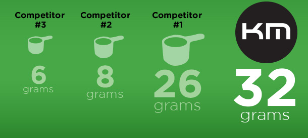 Competitor #3: 6grams. Compeititor #2: 8grams. Competitor #1: 26grams. Kaged Muscle Pre-Kaged: 32grams.