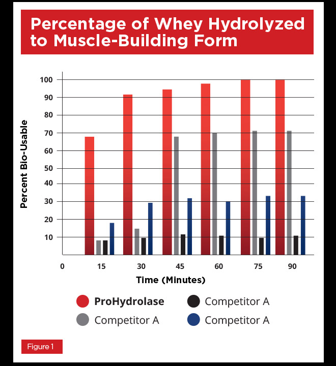 Percentage of Whey Hydrolyzed to Muscle-Building Form