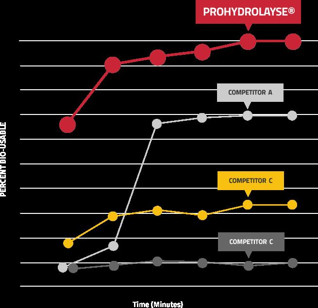 Prohydrolase Bio-Usage Chart