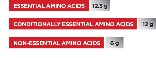 Per Serving. Essential Amino Acids 12.3g. Conditionally Essential Amino Acids 12g. Non-Essential Amino Acids 6g.