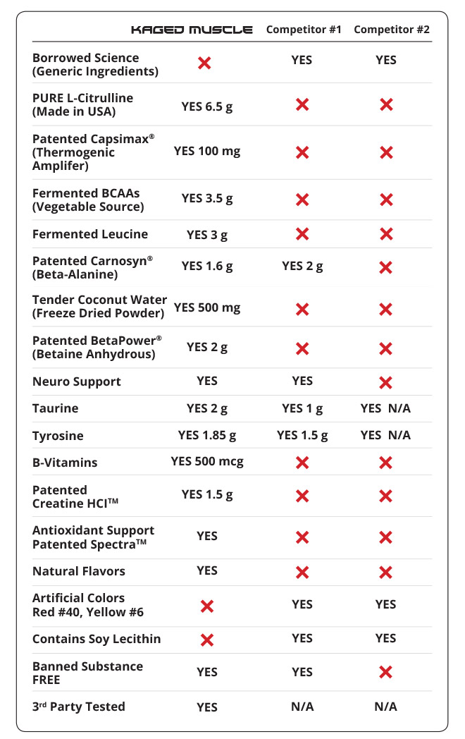 Kaged Muscle vs Competitor #1 and #2 Comparison Table.