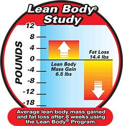 Lean Body Study. Average lean body mass gained and fat loss after 8 weeks using the Lean Body Program.