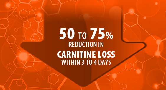 50 to 75% Reduction in Carnitine Loss withing 3 to 4 days.