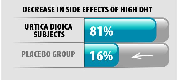 Decrease in Estrogen Production