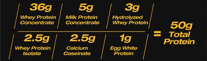 36g Whey Protein Concentrate. 5g Milk Protein Concentrate. 3g Hydrolyzed Whey Protein. 2.5g Whey Protein Isolate. 2.5g Calcium. 1g Egg White. Equals 50g Protein