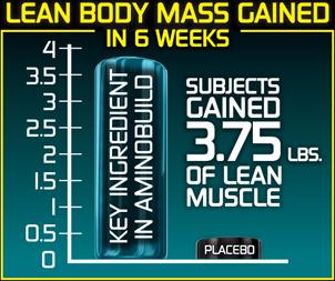 gains-chart