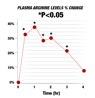 Plasma Arginine Levels % Change Chart.