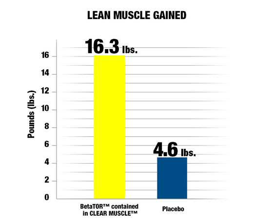 Lean Muscle Gained.
