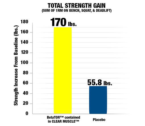 Total Strength Gain.