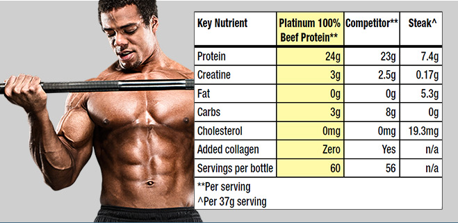 platinum-beef-protein-facts