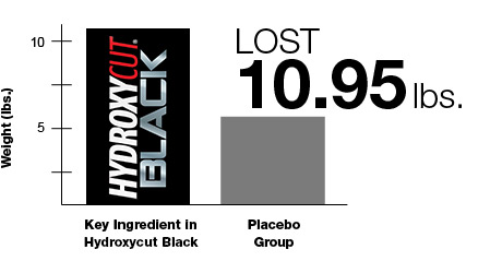 Weight loss table of Hydroxycut Black vs Placebo Group.
