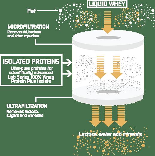 Superior Cold Microfiltration