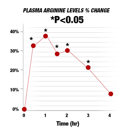 Graph - Plasma Arginine Levels % Change