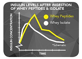 Los niveles de insulina