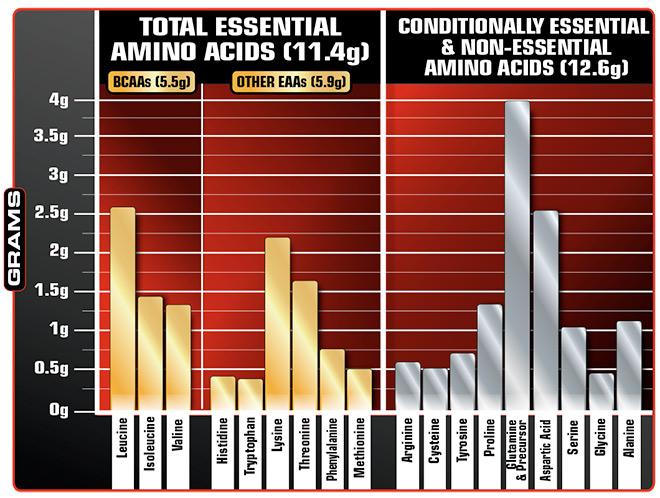 Full spectrum of amino acids