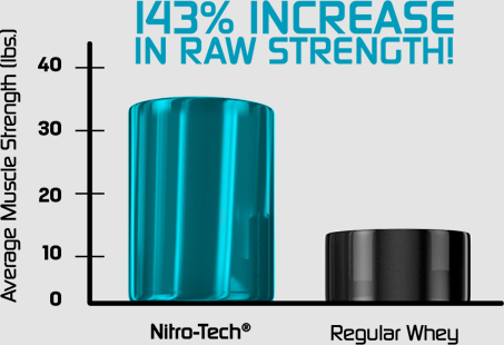 143% Increase in Raw Strength!