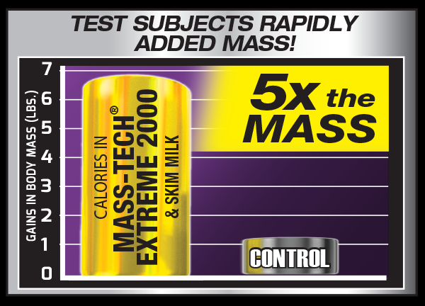 Test Subjects Rapidly Added Mass!