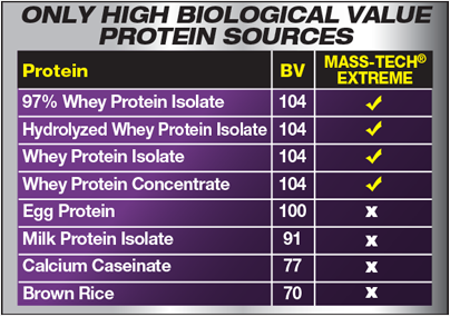 Only High Biological Value Protein Sources.