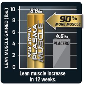 90% Lean Muscle Increase in 12 Weeks