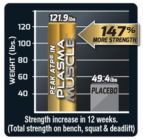 147% More Strength Increase in 12 Weeks