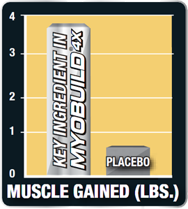 Muscle Gained (Lbs.) Key Ingredient in MyoBuild 4X.