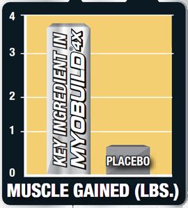 Muscle Gained (Lbs.) Key Ingredient in MyoBuild 4X.