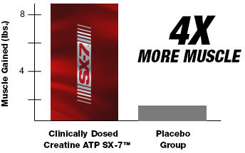 12-Week Study of Clinically Dosed Creatine ATP SX-7