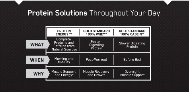 Protein Energy By Optimum At Bodybuilding Com Best