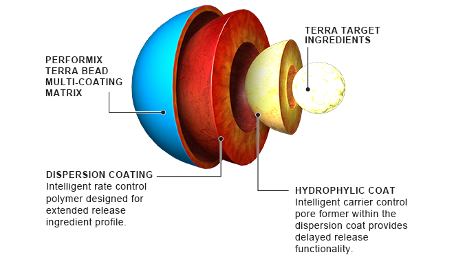 Performix Terra Bead Multi-Coating Matrix. Terra Target Ingredients. Dispersion Coating: Intelligent rate control polymer designed for extended release ingredient profile. Hydrophylic Coat: Intelligent carrier control pore former within the dispersion coats provides delayed release functionality.