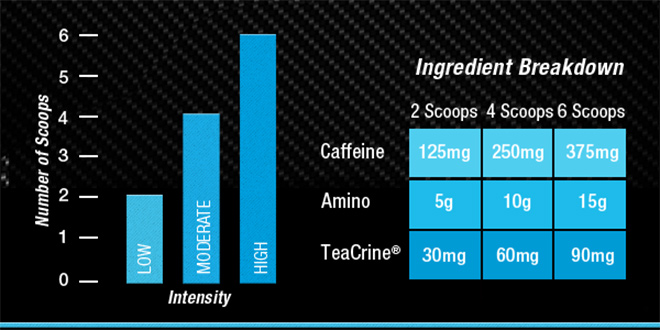 RSP Nutrition Amino Focus Recommended Use Charts