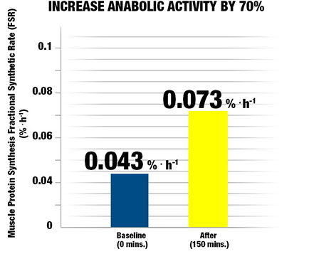 Increase Anabolic Activity by 70%