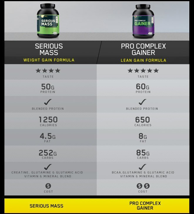 serious mass - weight gain formula - 50g of protein. pro complex gainer - lean gain formula - 60g of protein.