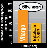 Increase in Muscle Glycogen. 68% Faster! Vitargo. Maltodextrin + Sugars. Time (2hrs)