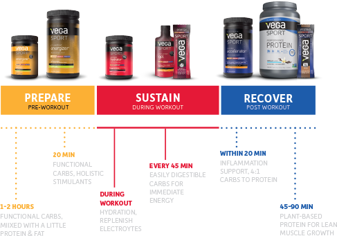 Prepare (Pre-Workout). Sustain (During Workout). Recover (Post Workout).